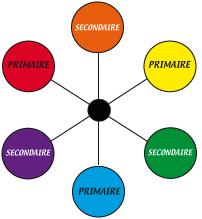 Couleurs primaires secondaires complmentaires chaudes ou for Violet couleur chaude ou froide 1 peinture et association de couleur